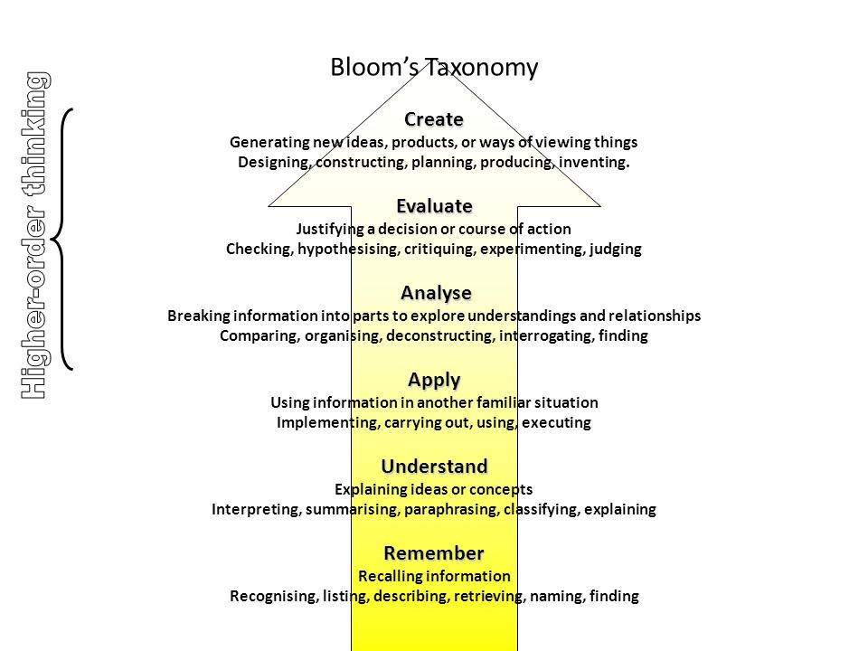 Create Evaluate Analyse Apply Understand Remember Bloom's Taxonomy Create Generating new ideas, products, or ways of viewing things Designing, constru