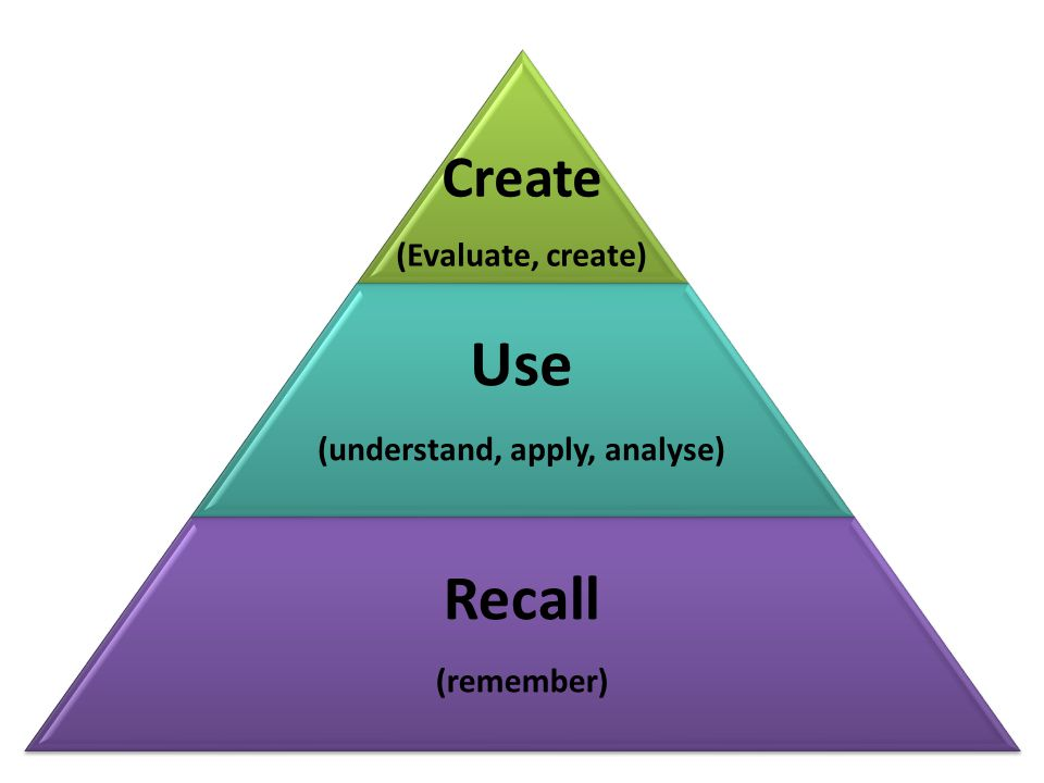 Create (Evaluate, create) Use (understand, apply, analyse) Recall (remember)