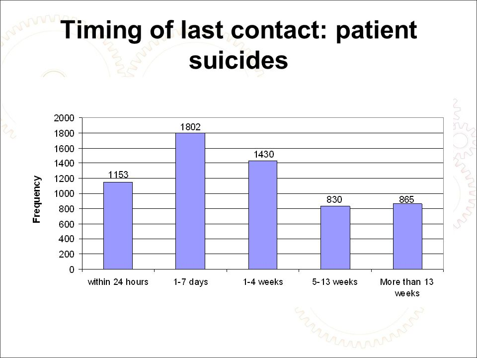 Comprehensive re-assessments of suicide risk should be made after any behaviour suggestive of a suicide attempt.