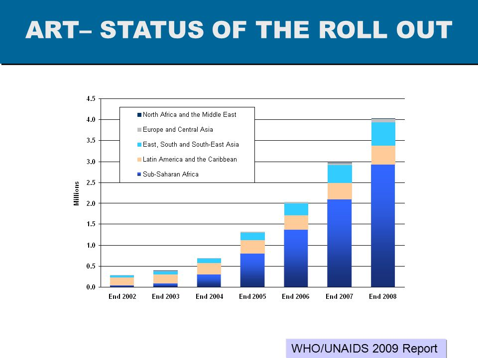 4. Global HIV treatment--Progress WHO/UNAIDS 2009 Report ART– STATUS OF THE ROLL OUT
