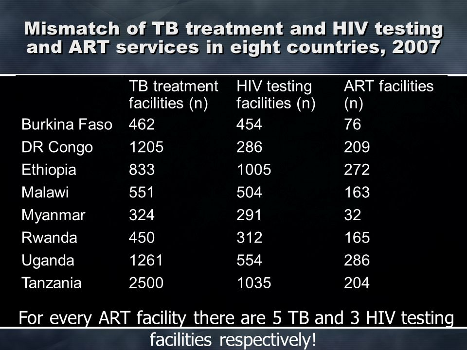 Mismatch of TB treatment and HIV testing and ART services in eight countries, 2007 TB treatment facilities (n) HIV testing facilities (n) ART faciliti