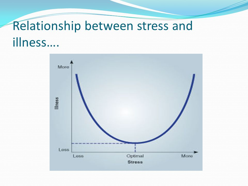 Relationship between stress and illness….