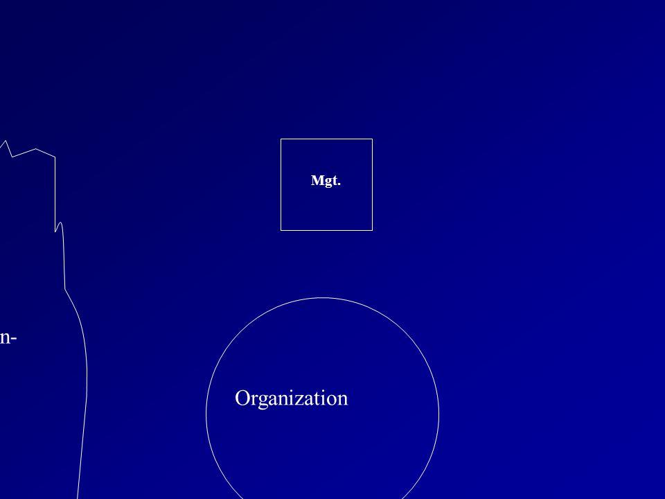 Environ- ment Environ- ment Organization Mgt.