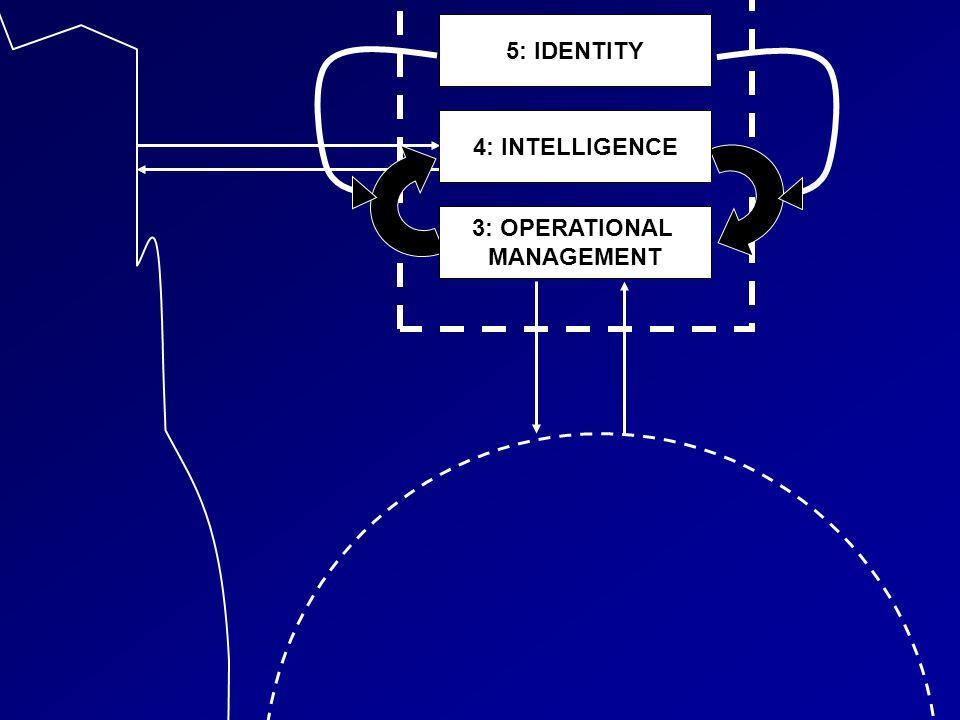 Environ- ment Organization 4: INTELLIGENCE 3: OPERATIONAL MANAGEMENT 5: IDENTITY