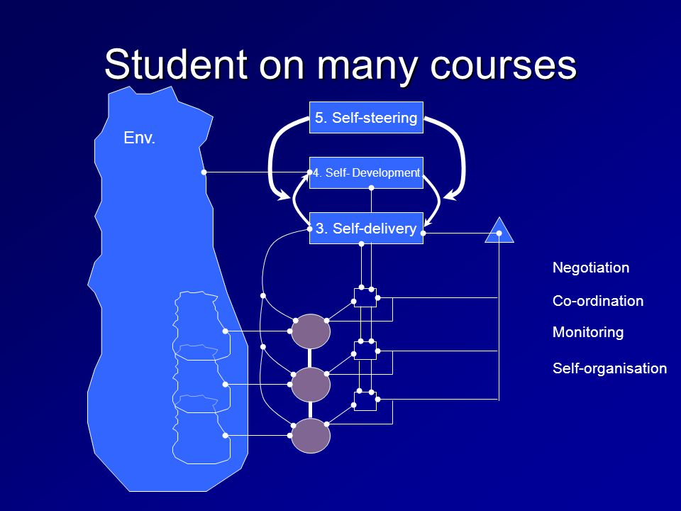 Env. Student on many courses 3. Self-delivery 4.