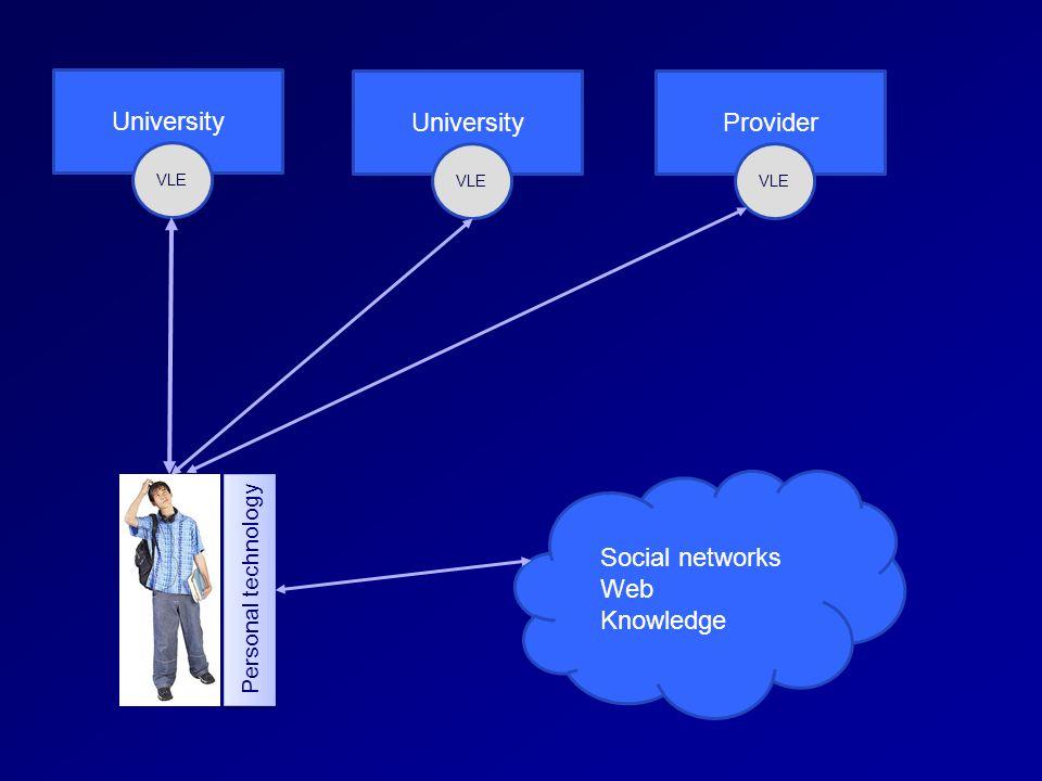 University VLE University VLE Provider VLE Social networks Web Knowledge Personal technology