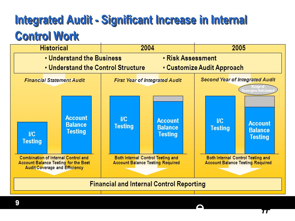 # e 9 Integrated Audit - Significant Increase in Internal Control Work I/C Testing Account Balance Testing Financial and Internal Control Reporting Historical2004 Combination of Internal Control and Account Balance Testing for the Best Audit Coverage and Efficiency 2005 Risk Assessment Customize Audit Approach Both Internal Control Testing and Account Balance Testing Required Understand the Business Understand the Control Structure Financial Statement Audit I/C Testing Account Balance Testing First Year of Integrated Audit Both Internal Control Testing and Account Balance Testing Required Account Balance Testing Second Year of Integrated Audit Range of Synergies Anticipated I/C Testing