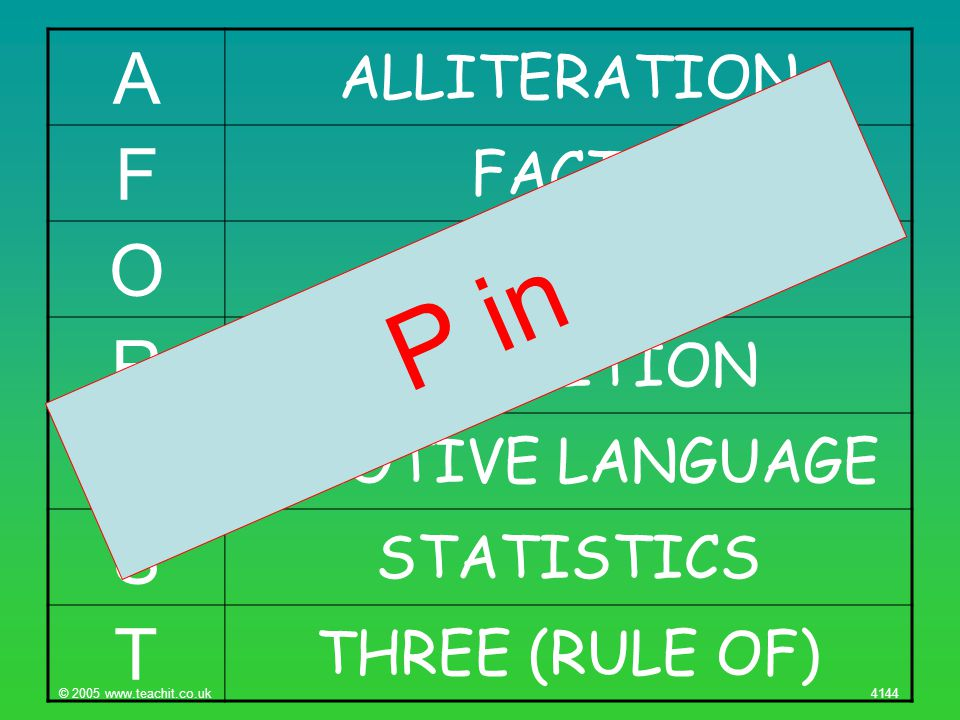 © 2005 www.teachit.co.uk 4144 A ALLITERATION F FACTS O OPINIONS R REPETITION E EMOTIVE LANGUAGE S STATISTICS T THREE (RULE OF) P in