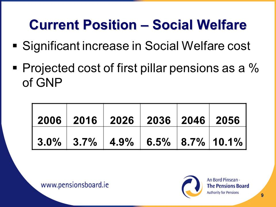 Current Position – Social Welfare  Significant increase in Social Welfare cost  Projected cost of first pillar pensions as a % of GNP 200620162026203620462056 3.0%3.7%4.9%6.5%8.7%10.1% 9