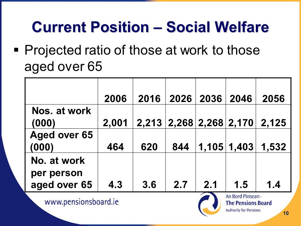 Current Position – Social Welfare  Projected ratio of those at work to those aged over 65 200620162026203620462056 Nos.