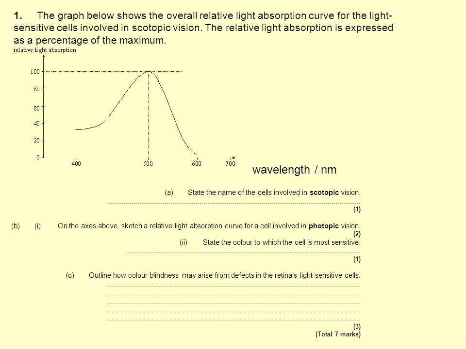 1.The graph below shows the overall relative light absorption curve for the light- sensitive cells involved in scotopic vision. The relative light abs