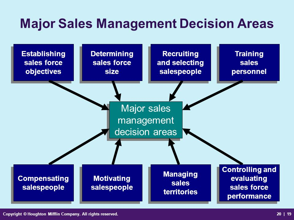 Copyright © Houghton Mifflin Company. All rights reserved.20 | 19 Major Sales Management Decision Areas Major sales management decision areas Major sa