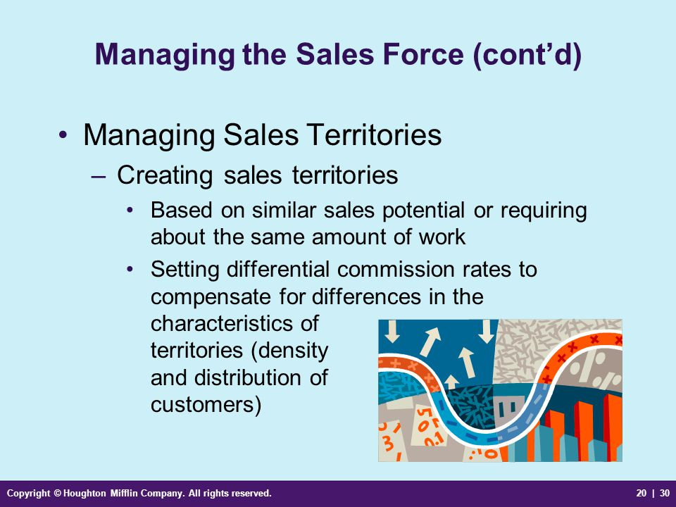 Copyright © Houghton Mifflin Company. All rights reserved.20 | 30 Managing the Sales Force (cont'd) Managing Sales Territories –Creating sales territo