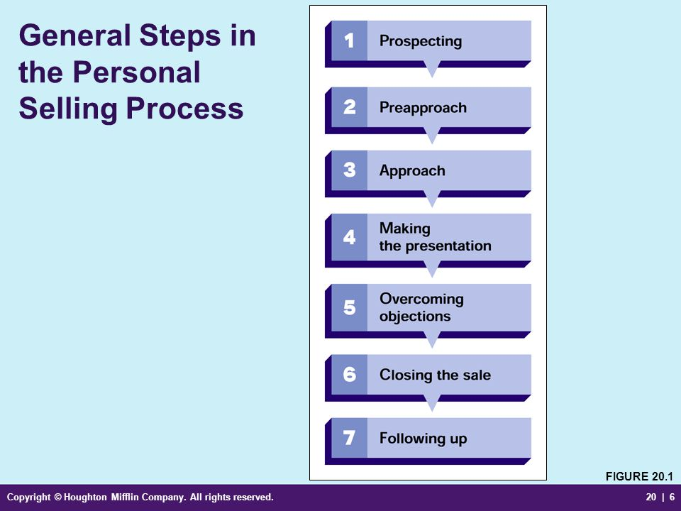 Copyright © Houghton Mifflin Company. All rights reserved.20 | 6 General Steps in the Personal Selling Process FIGURE 20.1