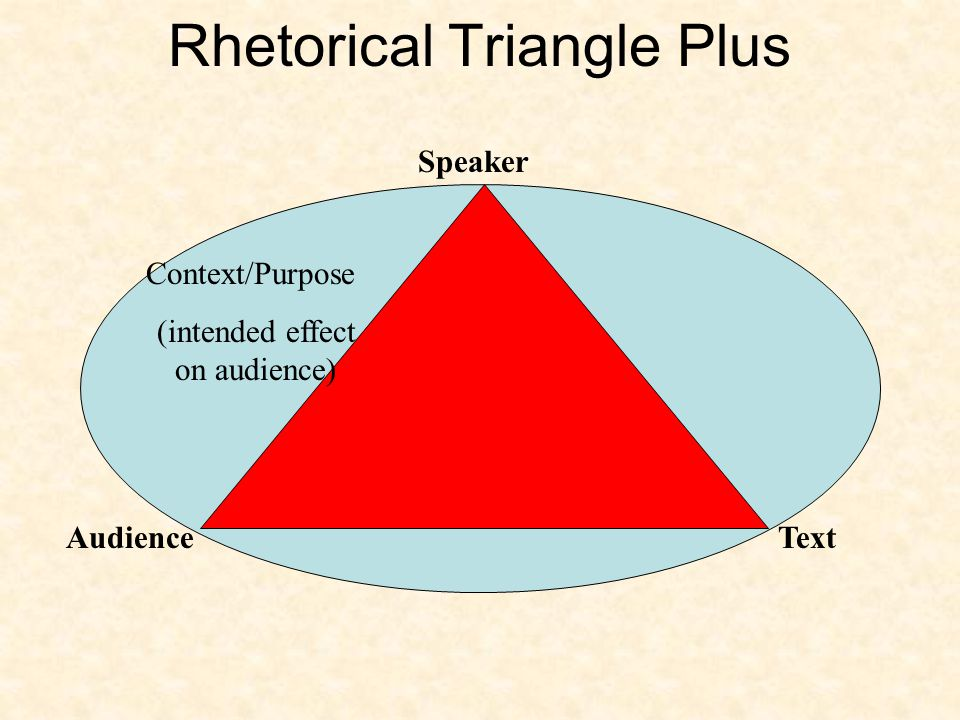 Rhetorical Triangle Plus Context/Purpose (intended effect on audience) Speaker TextAudience