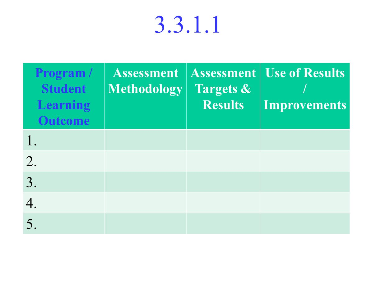 3.3.1.1 Program / Student Learning Outcome Assessment Methodology Assessment Targets & Results Use of Results / Improvements 1.