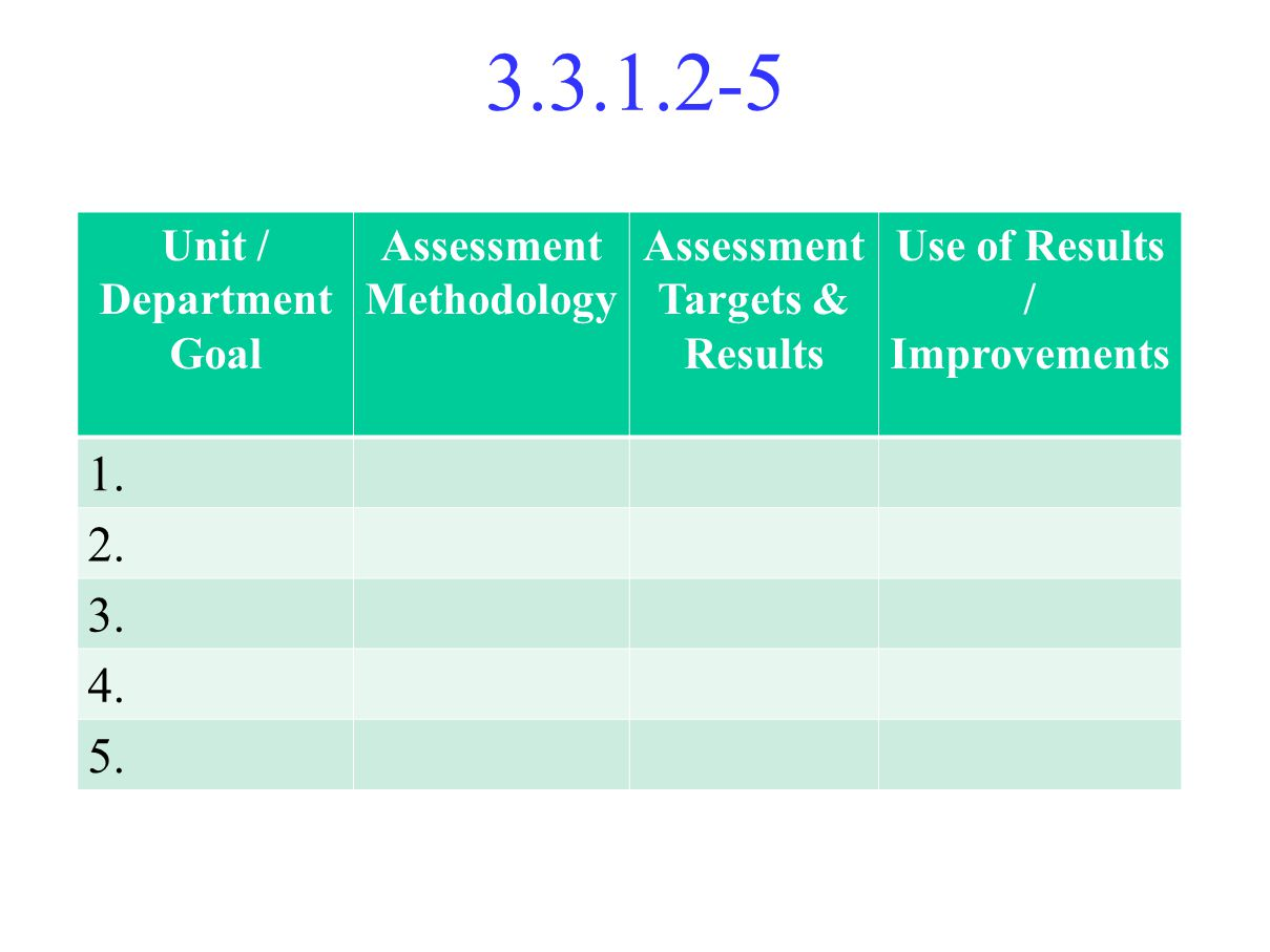 3.3.1.2-5 Unit / Department Goal Assessment Methodology Assessment Targets & Results Use of Results / Improvements 1.