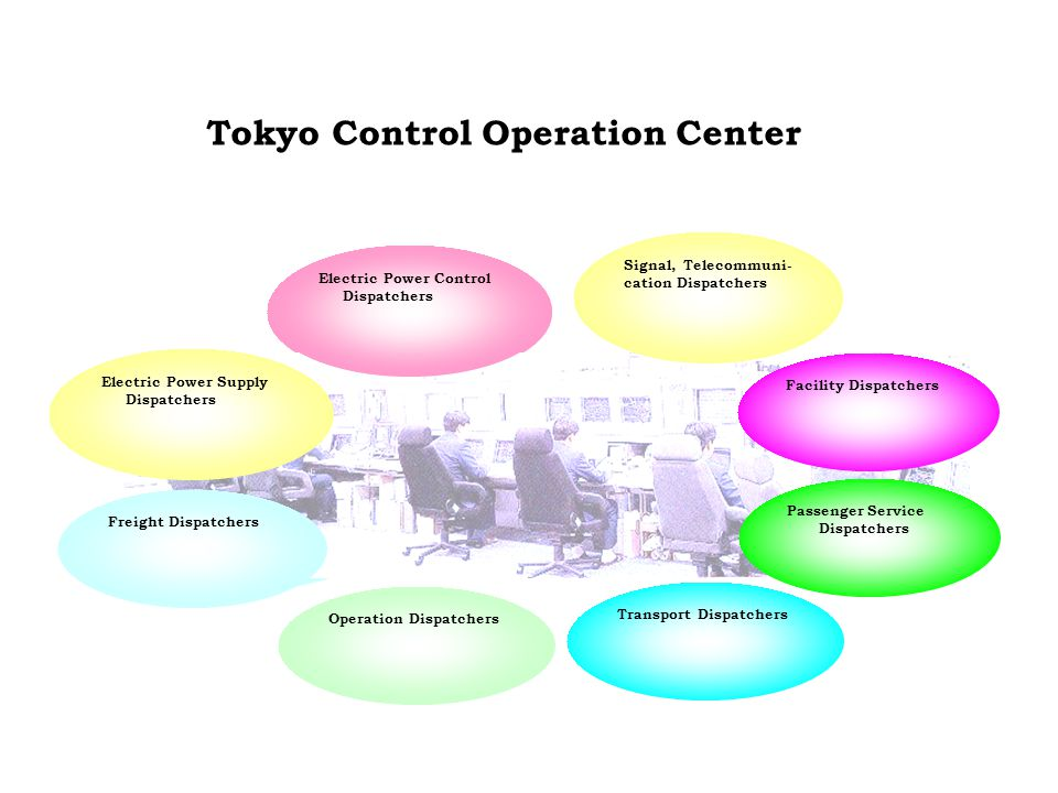 Electric Power Control Dispatchers Freight Dispatchers Tokyo Control Operation Center Electric Power Supply Dispatchers Electric Power Control Dispatchers Signal, Telecommuni- cation Dispatchers Facility Dispatchers Passenger Service Dispatchers Transport Dispatchers Operation Dispatchers Freight Dispatchers