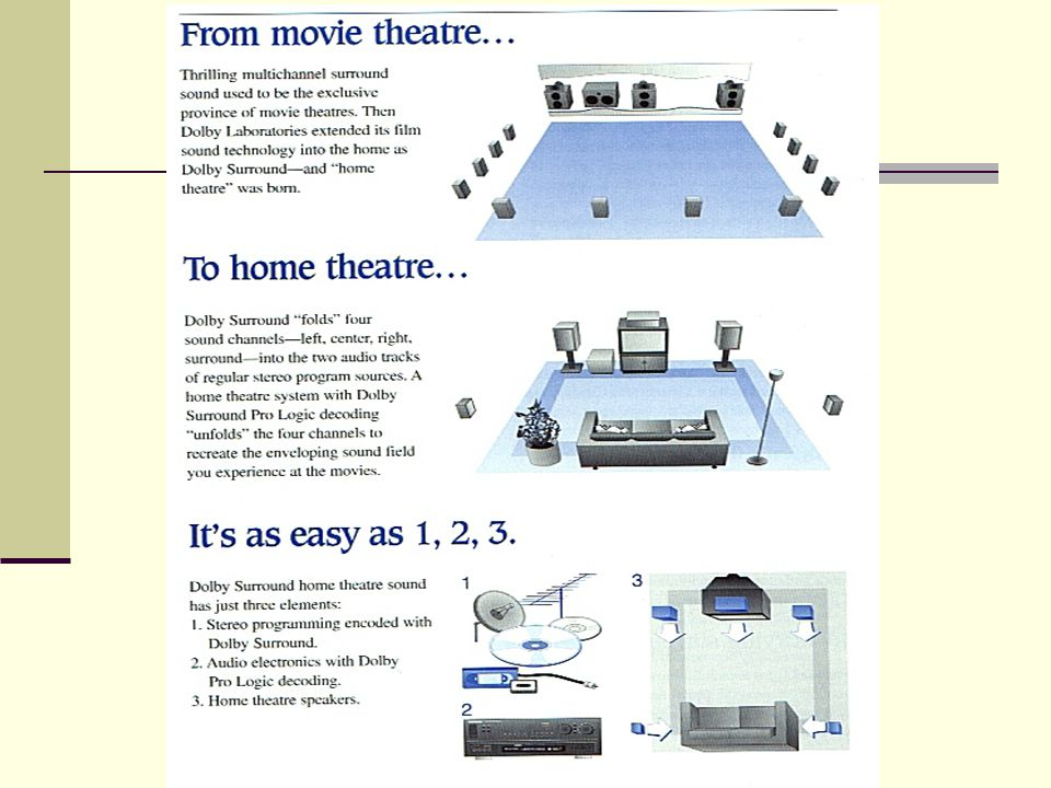VIDEO SCREENS Movie theaters are designed so that viewing angles are reduced to provide more realistic images.