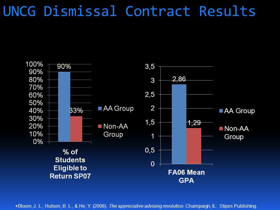 UNCG Dismissal Contract Results  Bloom, J. L., Hutson, B.