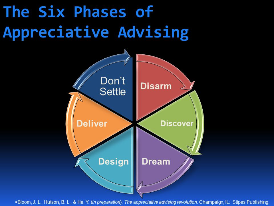 The Six Phases of Appreciative Advising Disarm Discover DreamDesign Deliver Don't Settle  Bloom, J.