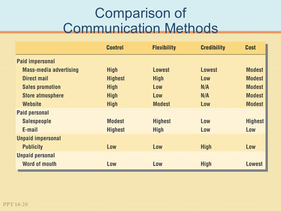 PPT 16-20 Comparison of Communication Methods