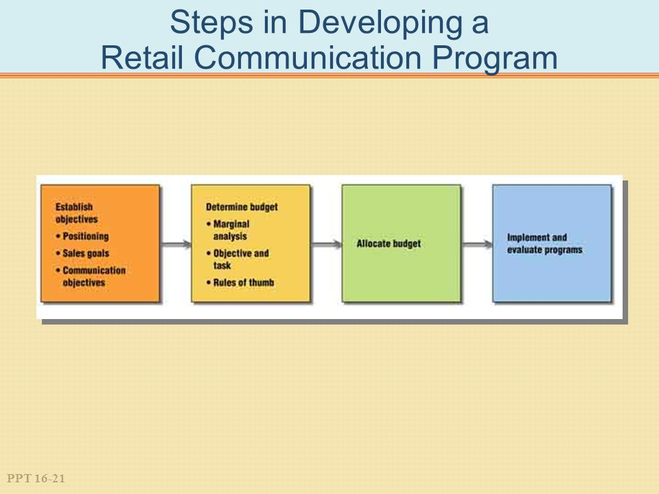 PPT 16-21 Steps in Developing a Retail Communication Program