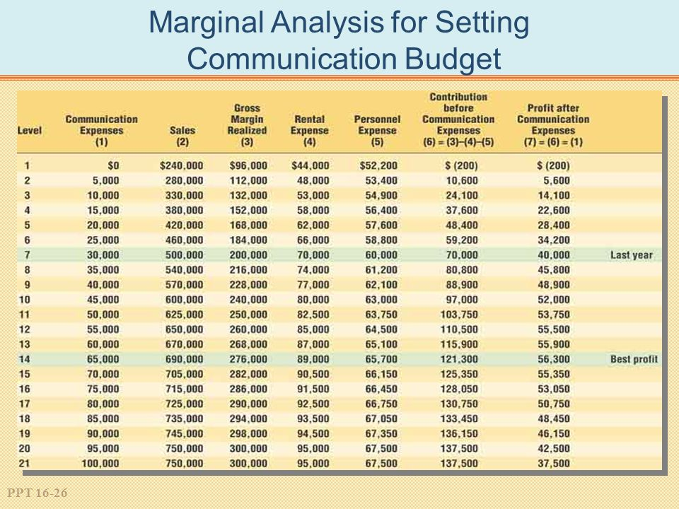 PPT 16-26 Marginal Analysis for Setting Communication Budget