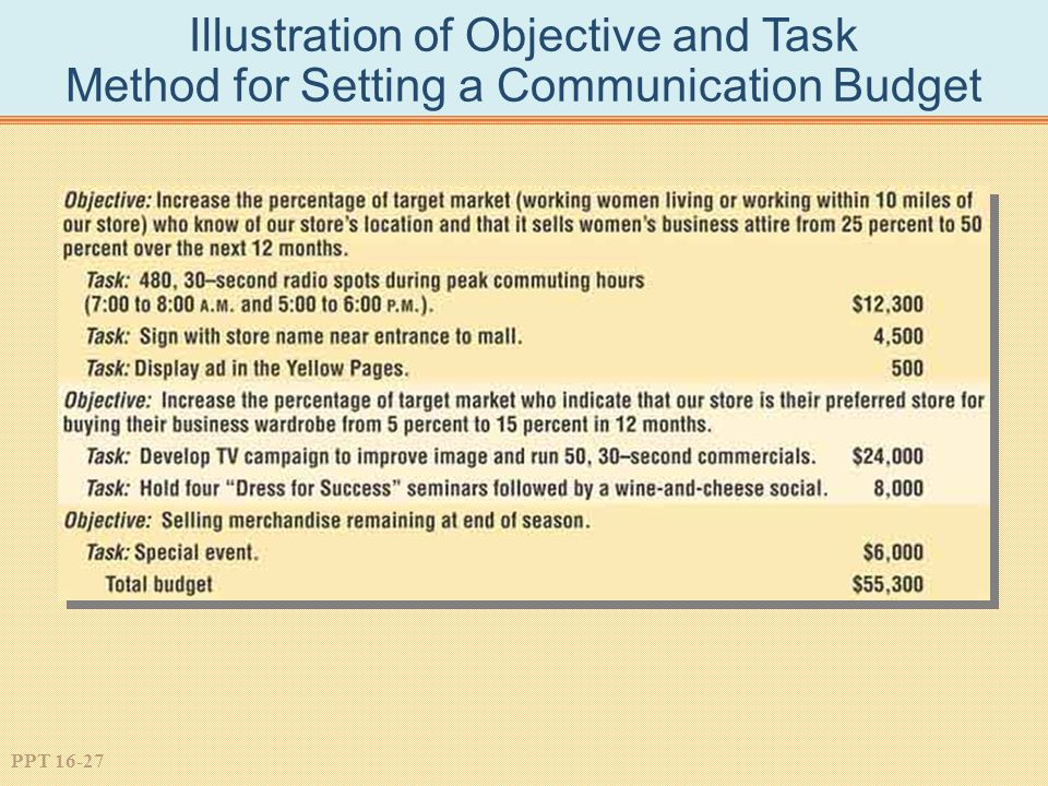 PPT 16-27 Illustration of Objective and Task Method for Setting a Communication Budget