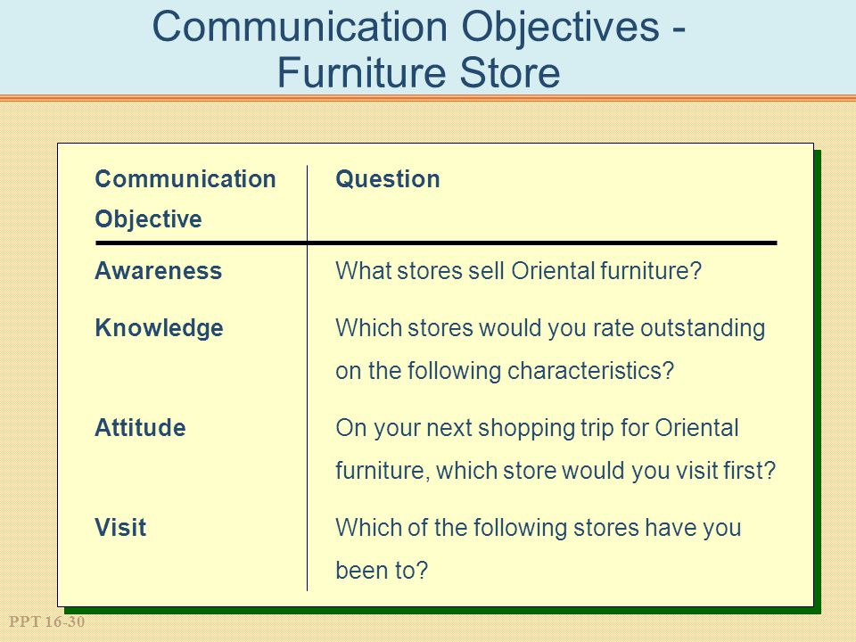 PPT 16-30 Communication Objectives - Furniture Store Communication Question Objective AwarenessWhat stores sell Oriental furniture.