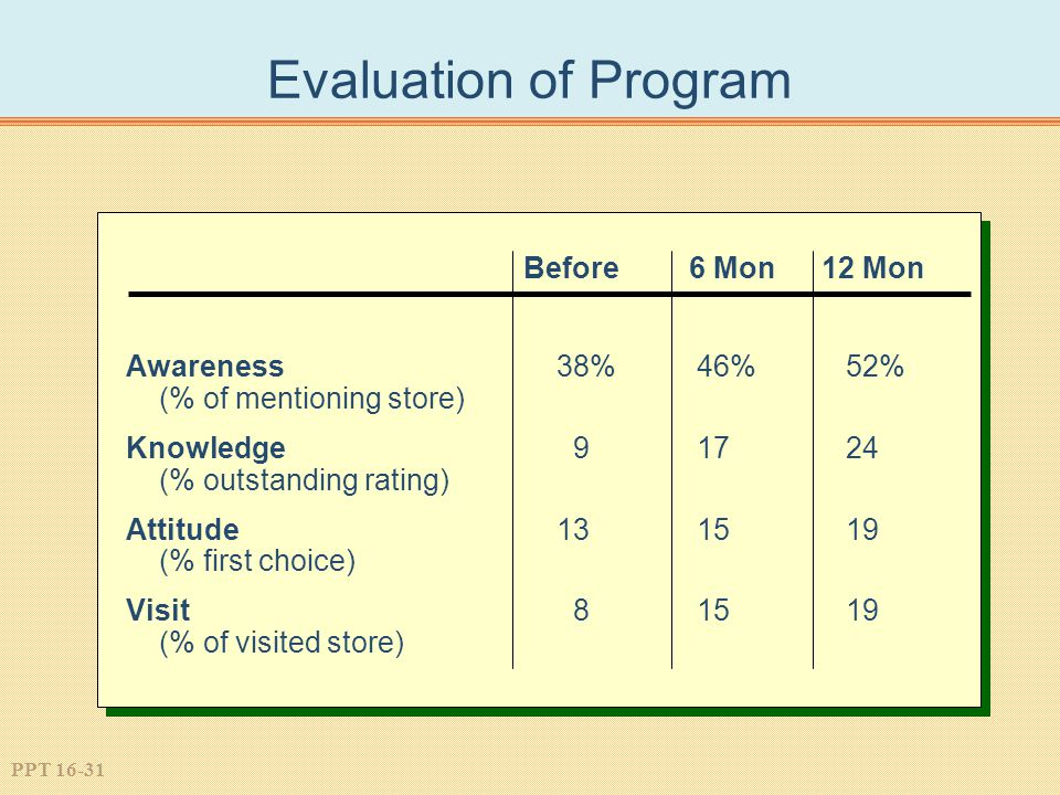 PPT 16-31 Evaluation of Program Before6 Mon12 Mon Awareness 38% 46% 52% (% of mentioning store) Knowledge 9 17 24 (% outstanding rating) Attitude13 15 19 (% first choice) Visit 8 15 19 (% of visited store)