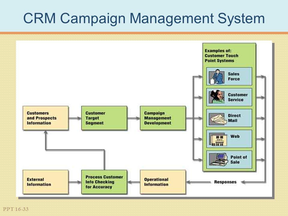PPT 16-33 CRM Campaign Management System