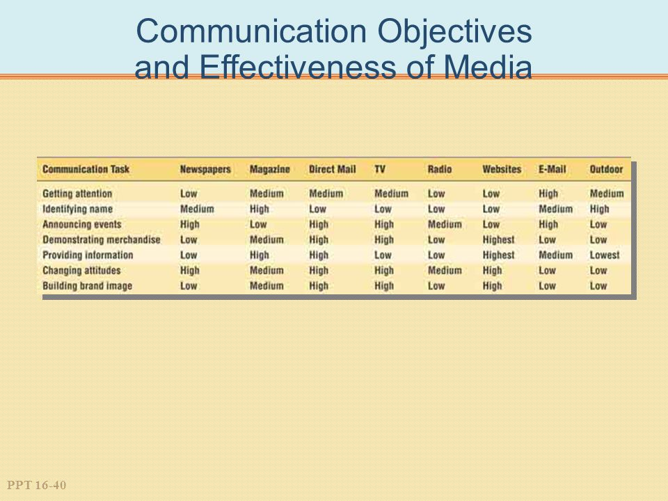 PPT 16-40 Communication Objectives and Effectiveness of Media