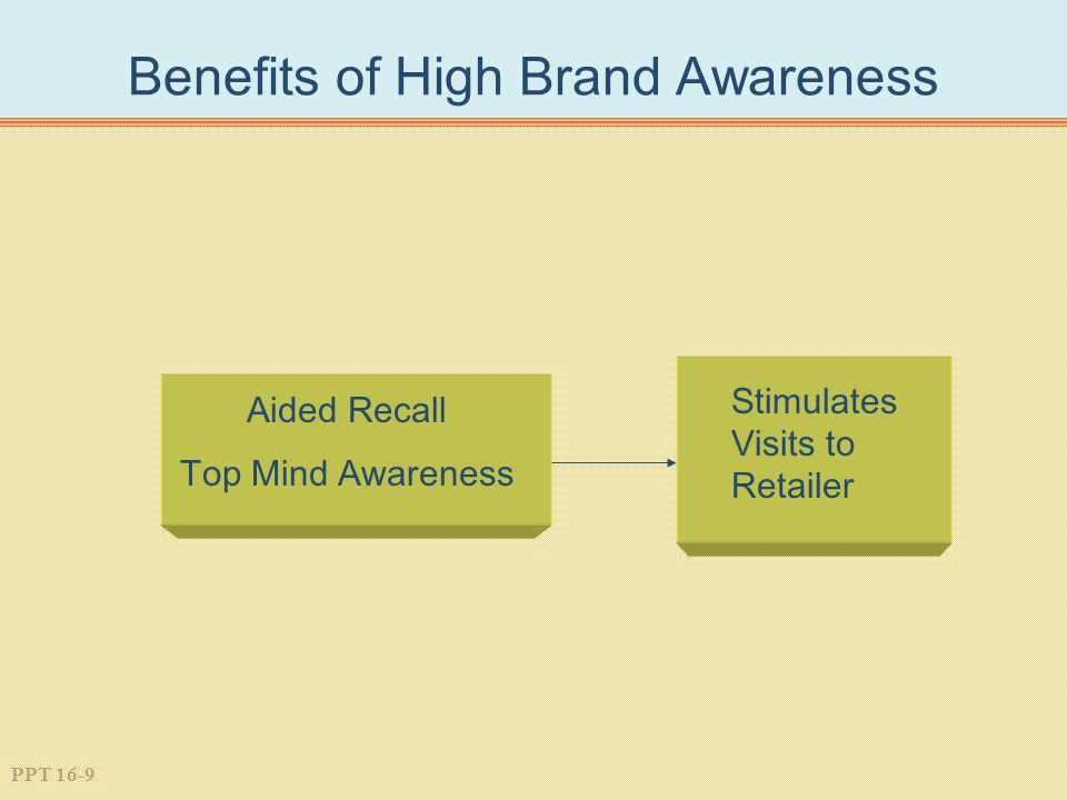 PPT 16-9 Benefits of High Brand Awareness Aided Recall Top Mind Awareness Stimulates Visits to Retailer