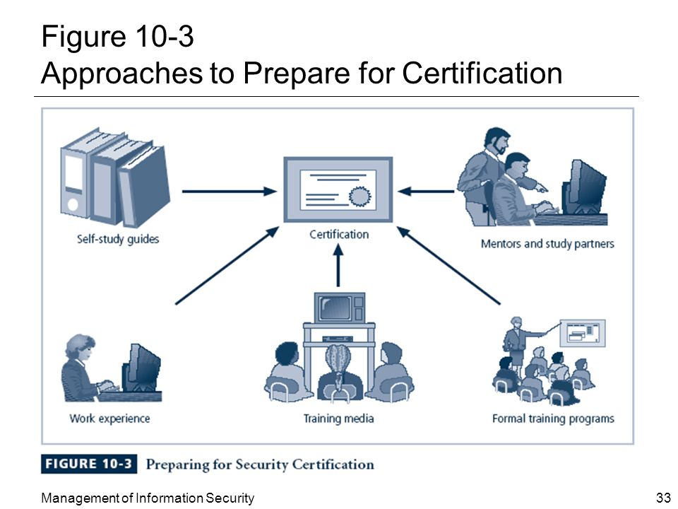 Management of Information Security 33 Figure 10-3 Approaches to Prepare for Certification