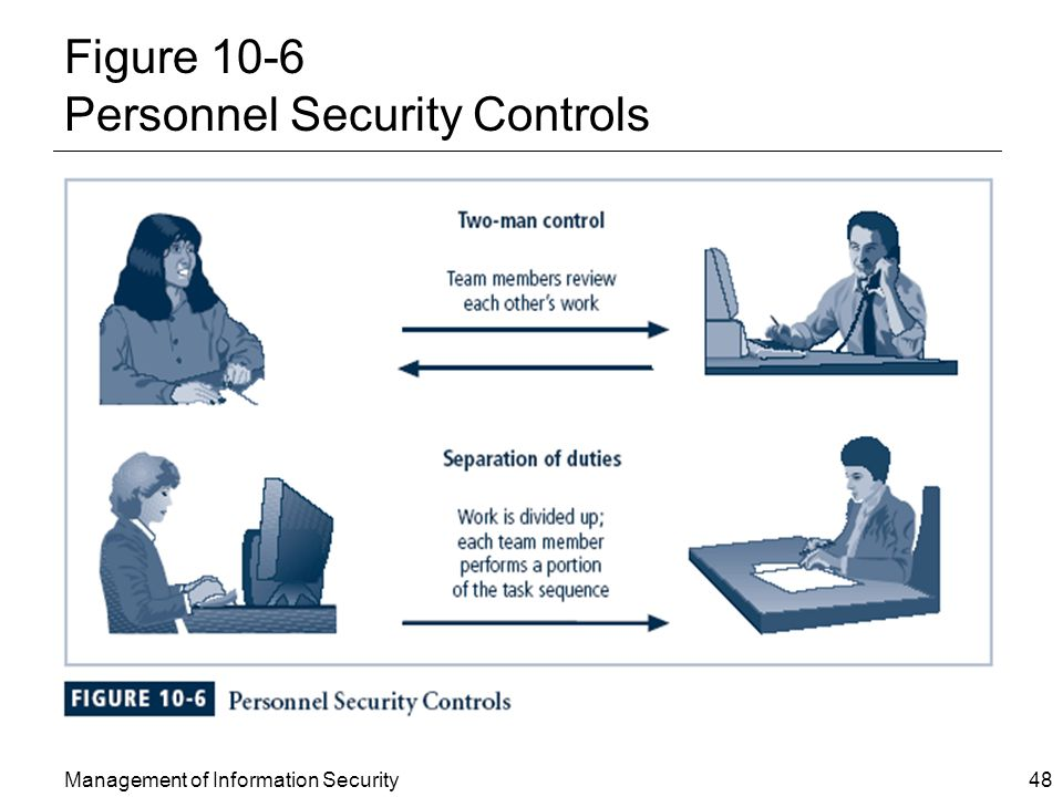 Management of Information Security 48 Figure 10-6 Personnel Security Controls