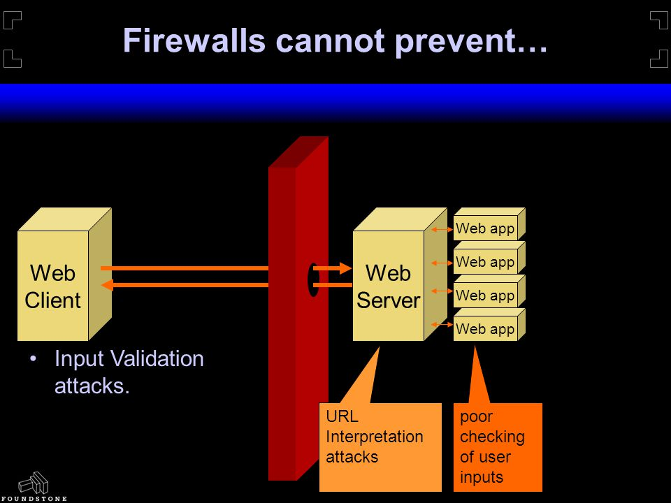 Firewalls cannot prevent… Web Server Web app Web Client Web app poor checking of user inputs URL Interpretation attacks Input Validation attacks.