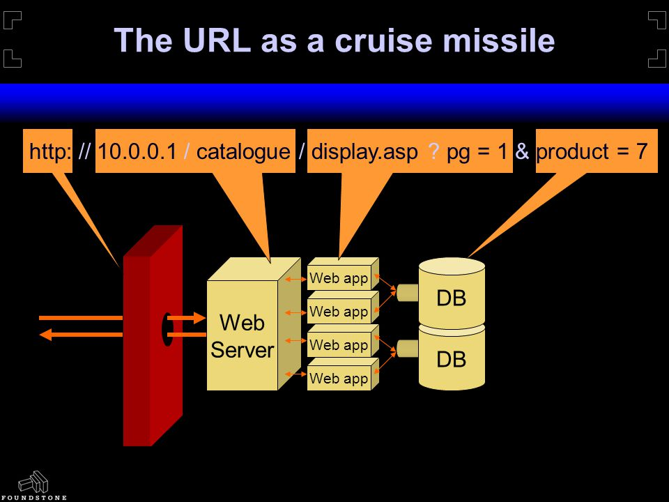 The URL as a cruise missile Web Server DB Web app http: // 10.0.0.1 / catalogue / display.asp .