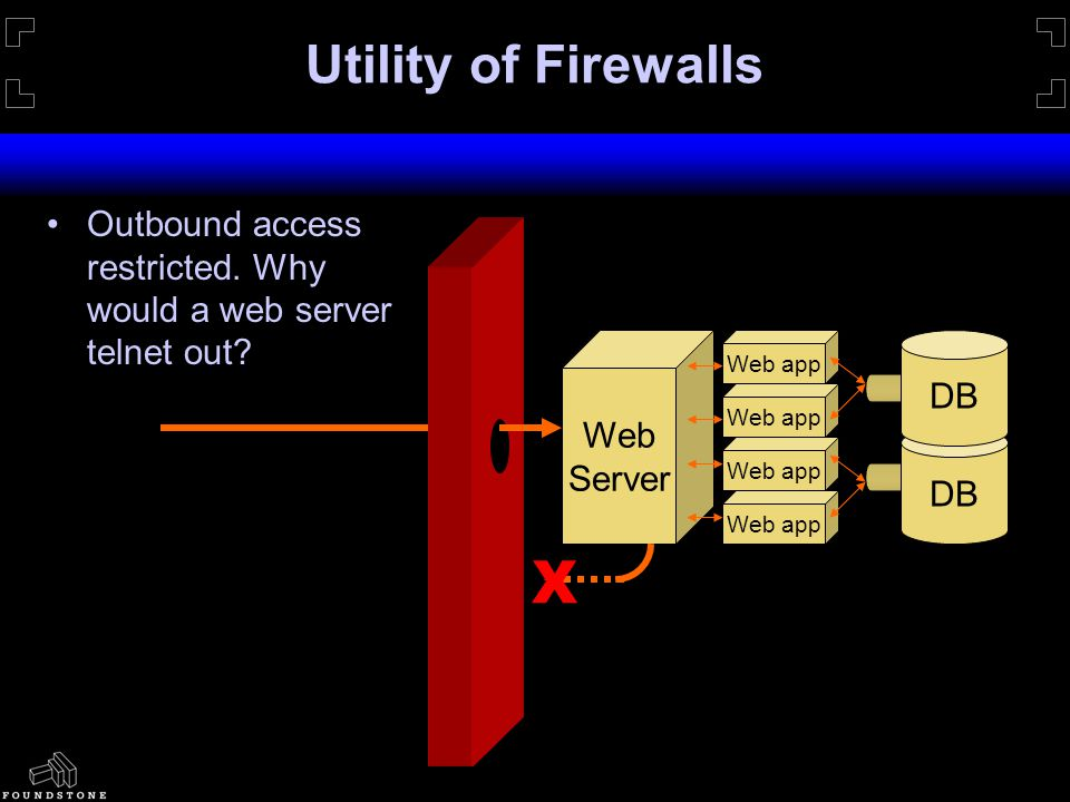 Utility of Firewalls Web Server DB Web app X Outbound access restricted.