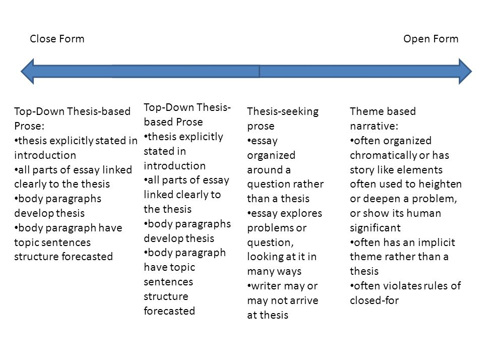 Close FormOpen Form Top-Down Thesis-based Prose: thesis explicitly stated in introduction all parts of essay linked clearly to the thesis body paragraphs develop thesis body paragraph have topic sentences structure forecasted Top-Down Thesis- based Prose thesis explicitly stated in introduction all parts of essay linked clearly to the thesis body paragraphs develop thesis body paragraph have topic sentences structure forecasted Thesis-seeking prose essay organized around a question rather than a thesis essay explores problems or question, looking at it in many ways writer may or may not arrive at thesis Theme based narrative: often organized chromatically or has story like elements often used to heighten or deepen a problem, or show its human significant often has an implicit theme rather than a thesis often violates rules of closed-for