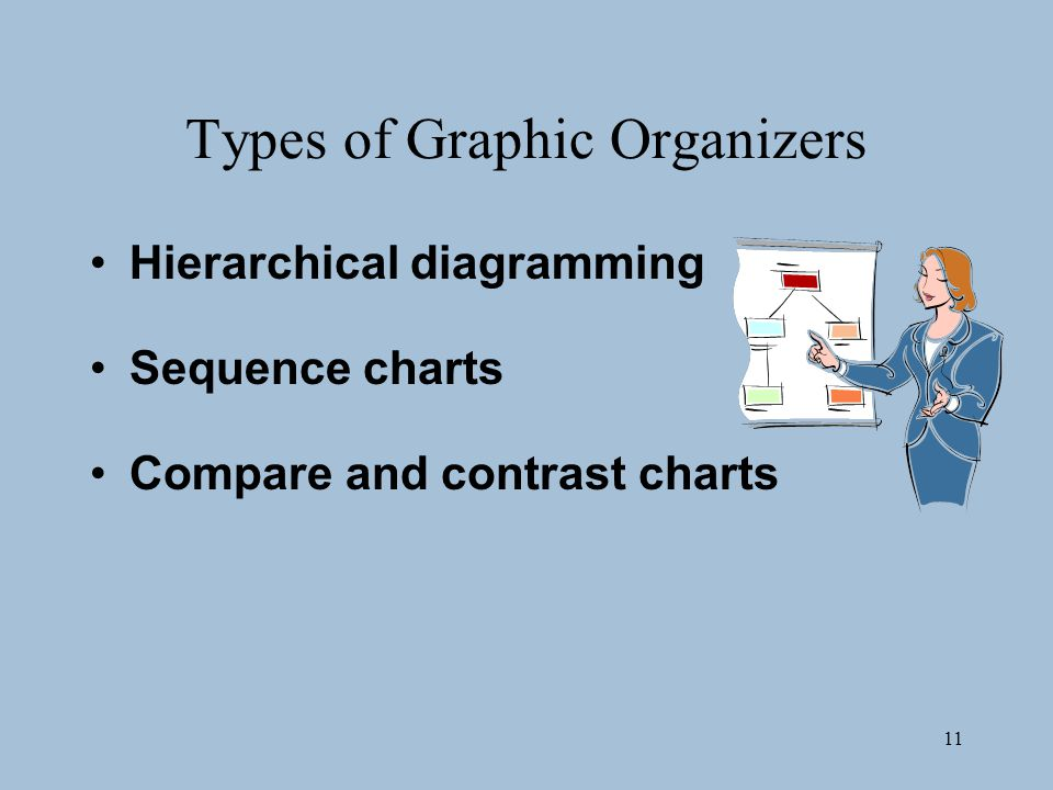 11 Types of Graphic Organizers Hierarchical diagramming Sequence charts Compare and contrast charts