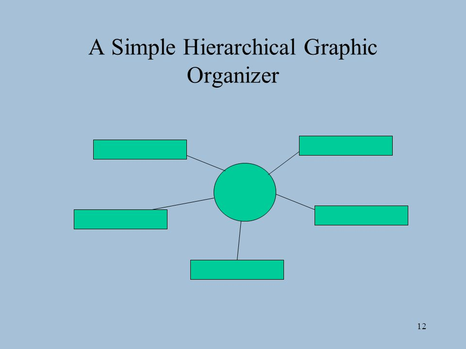 12 A Simple Hierarchical Graphic Organizer