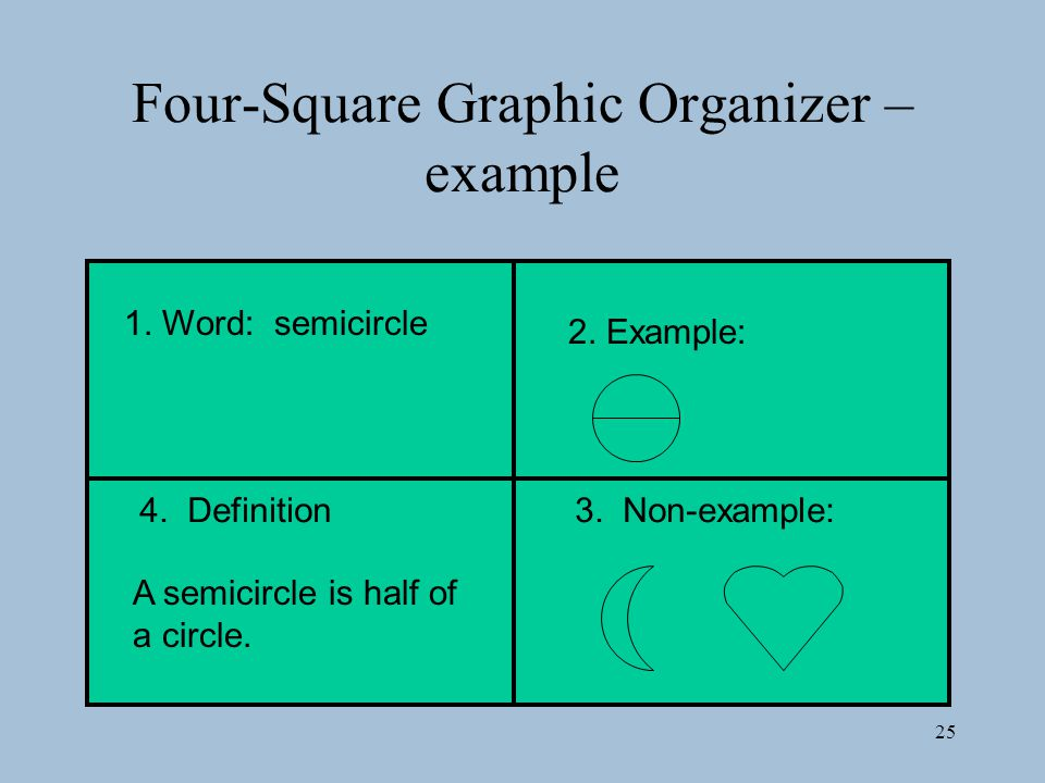 25 Four-Square Graphic Organizer – example 1.Word: semicircle 2.