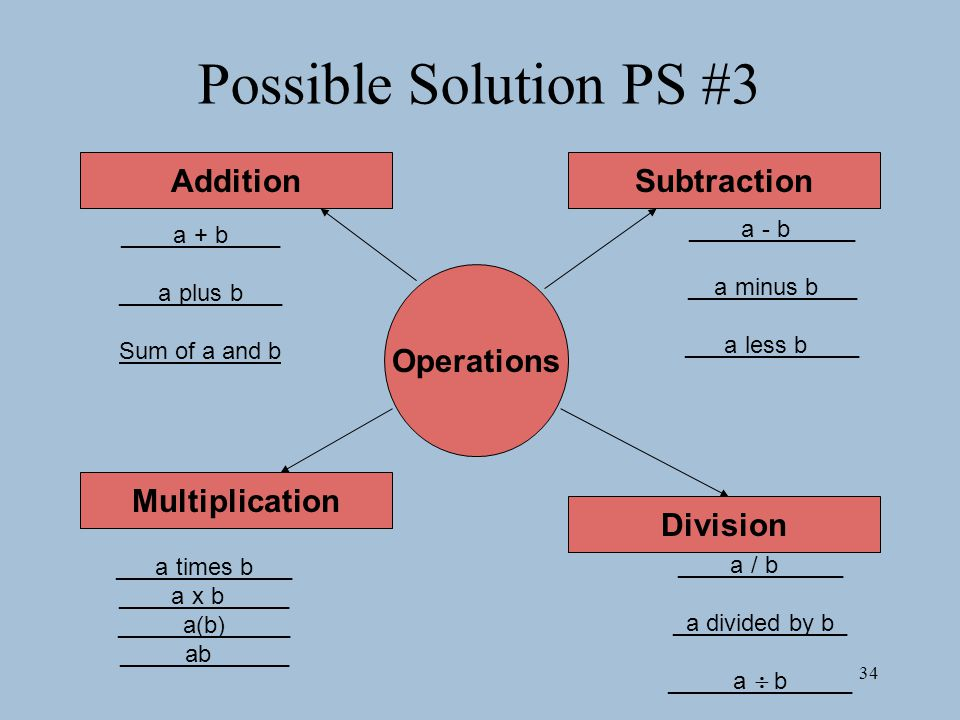 34 Possible Solution PS #3 Operations Subtraction Multiplication Division Addition ____a + b____ ___a plus b___ Sum of a and b ____a - b_____ __a minus b___ ___a less b____ ____a / b_____ _a divided by b_ _____a  b_____ ___a times b___ ____a x b_____ _____a(b)_____ _____ab______