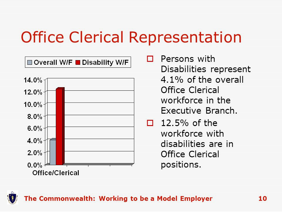 Office Clerical Representation The Commonwealth: Working to be a Model Employer 10  Persons with Disabilities represent 4.1% of the overall Office Clerical workforce in the Executive Branch.