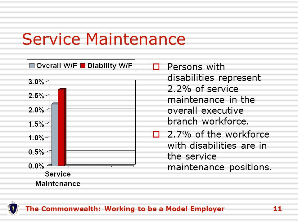 Service Maintenance The Commonwealth: Working to be a Model Employer 11  Persons with disabilities represent 2.2% of service maintenance in the overall executive branch workforce.