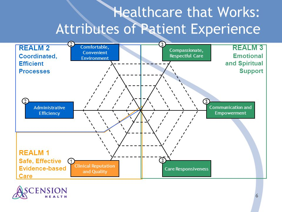 6 Healthcare that Works: Attributes of Patient Experience Clinical Reputation and Quality 1 REALM 3 Emotional and Spiritual Support REALM 2 Coordinate