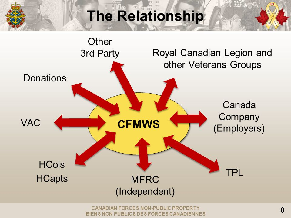 CANADIAN FORCES NON-PUBLIC PROPERTY BIENS NON PUBLICS DES FORCES CANADIENNES 8 CFMWS Donations VAC HCols HCapts Other 3rd Party Royal Canadian Legion and other Veterans Groups Canada Company (Employers) TPL MFRC (Independent) The Relationship