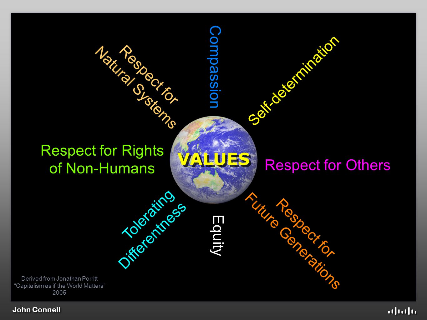 John Connell Respect for Others Tolerating Differentness Self-determination Compassion Equity Respect for Natural Systems Respect for Future Generations Respect for Rights of Non-Humans VALUES Derived from Jonathan Porritt Capitalism as if the World Matters 2005