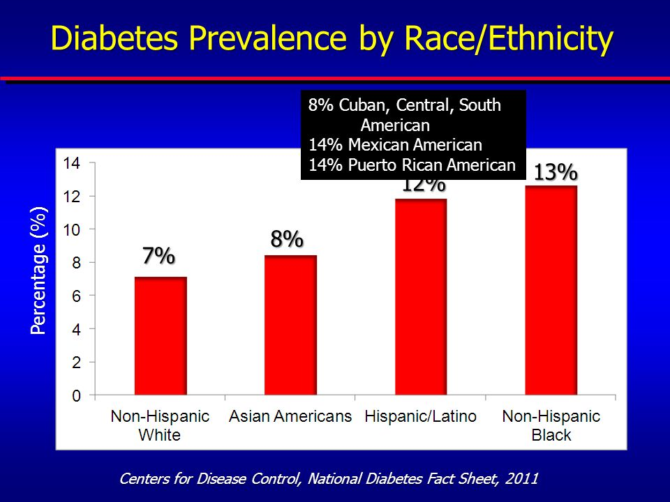 Heterogeneity in Diabetes Prevalences Among Asian-Americans Prevalence (%) ChineseFilipino AsianIndianJapanese Vietnamese Korean Other Asian NHOPI* *Native Hawaiian/Other Pacific Islander Narayan et al, J Am Coll Cardiol, 2010